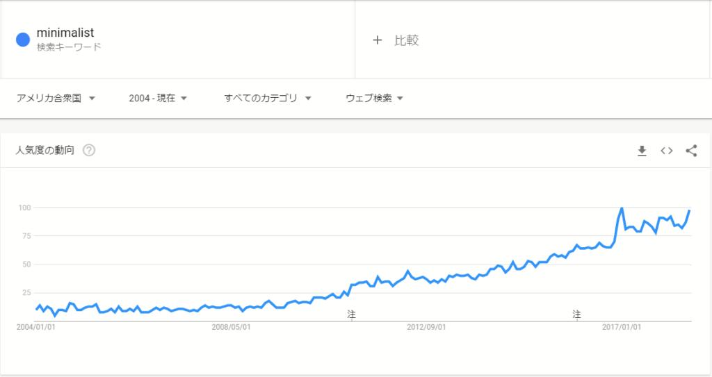アメリカ検索数
